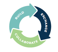 image of a cycle with three words - Exchange. Collaborate. Build.
