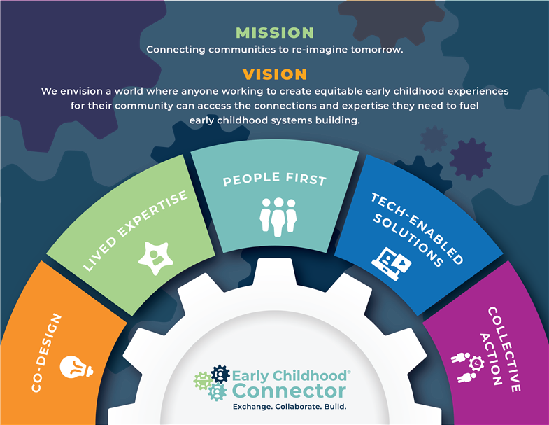 image depicting early childhood connector mission, vision and values